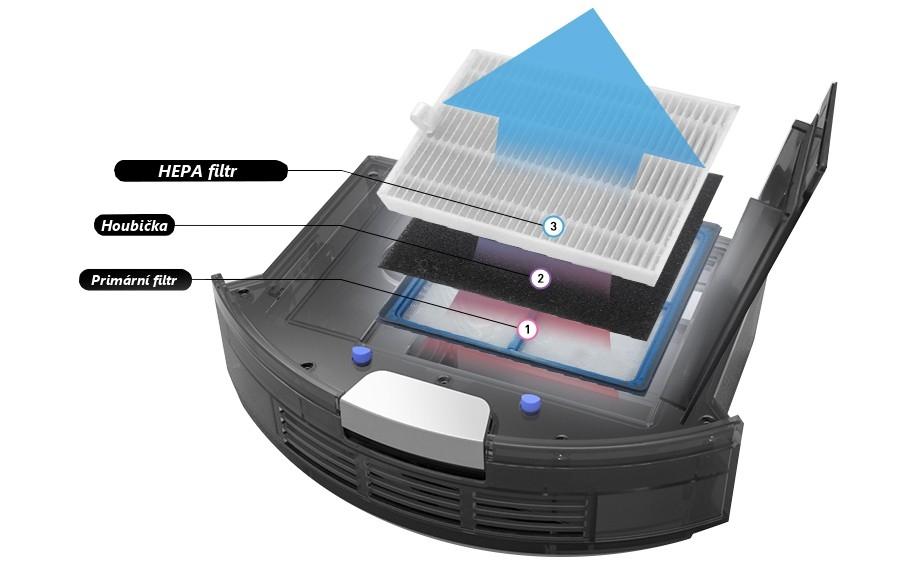 Trojnásobná filtrácia s HEPA filtrom