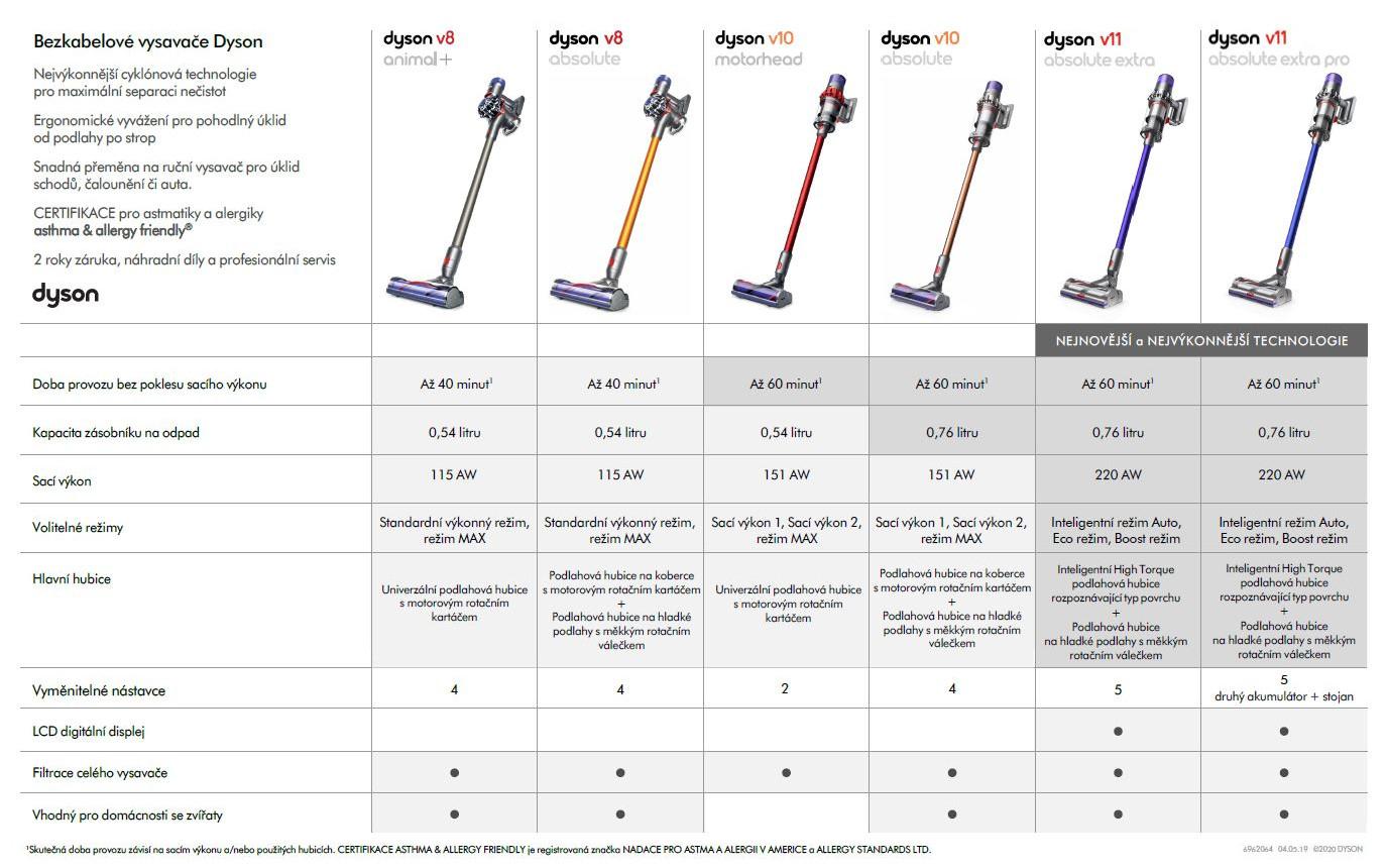 Porovnanie tyčových vysávačov Dyson