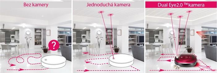 Inteligentní systém čištění Dual Eye 2.0